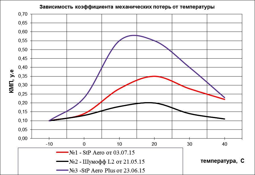 Графики StP Aero Plus